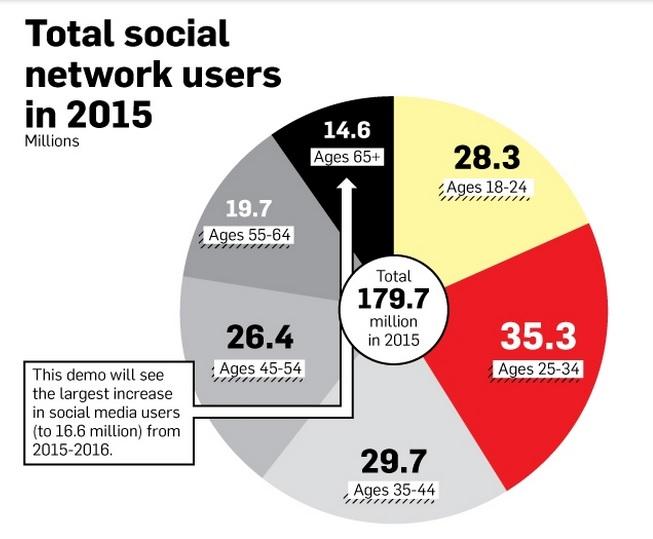 Total de usuarios de redes sociales en 2015.
